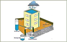 THREE RAINWATER HARVESTING SYSTEMS IN DISTRICT ADMINISTRATIVE COMPLEX